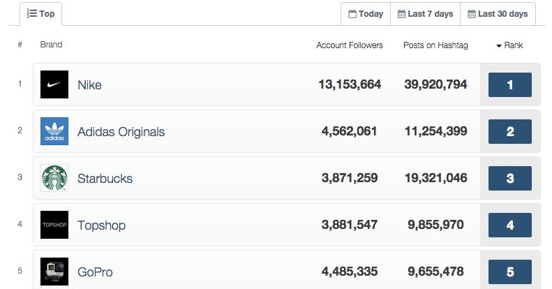 Top Brands On Instagram