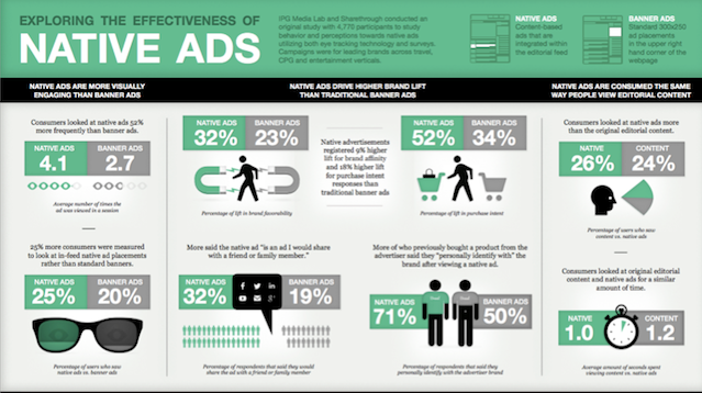 Native-Advertsing-Infographic