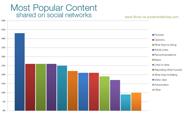 what-people-share-online-most